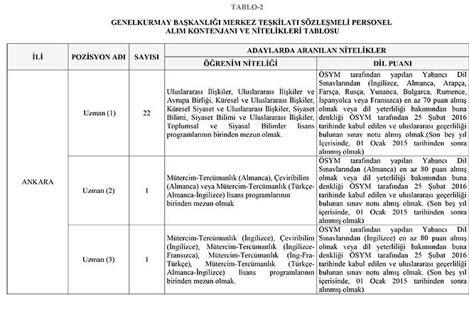 Genelkurmay Başkanlığı, sosyal bölüm mezunlarından, 51 uzman personel alacak