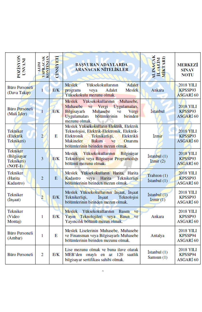 Sahil Güvenlik Komutanlığı Personel Alımı 2019